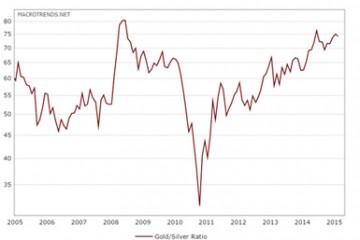 Guld/sølv ratio 10 års chart