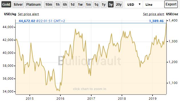 Guld spot højeste i mere end 5 år